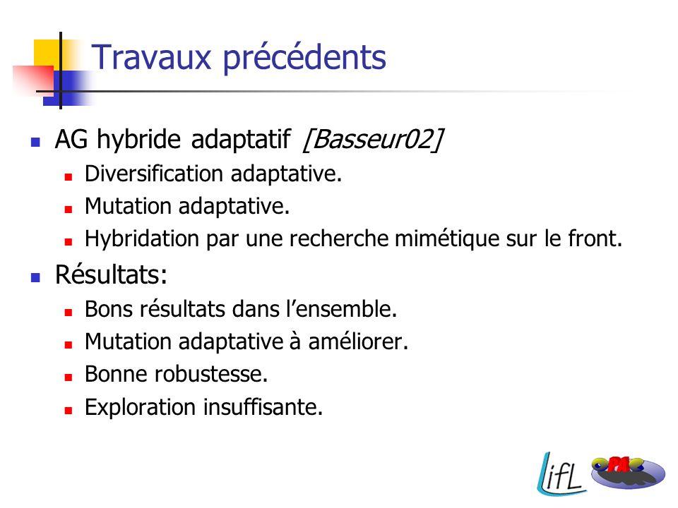 Travaux précédents AG hybride adaptatif [Basseur02] Résultats: